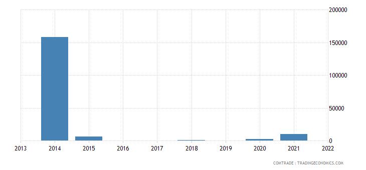 mauritius exports estonia