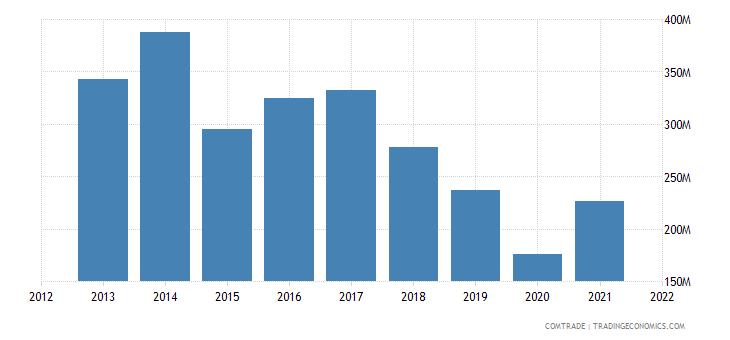 mauritius exports france