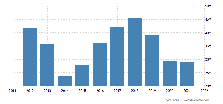 mauritius exports germany