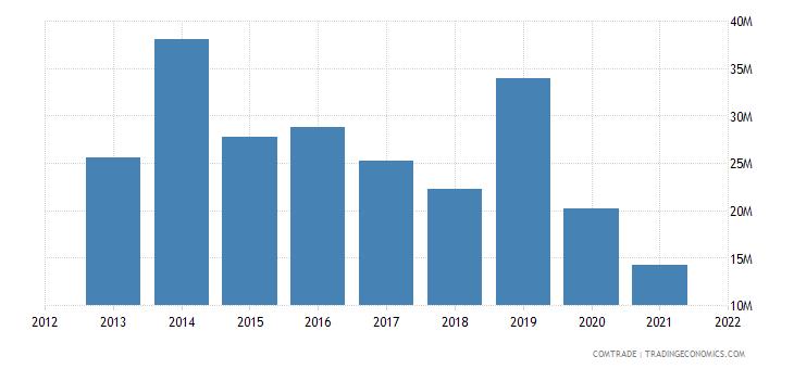 mauritius exports japan