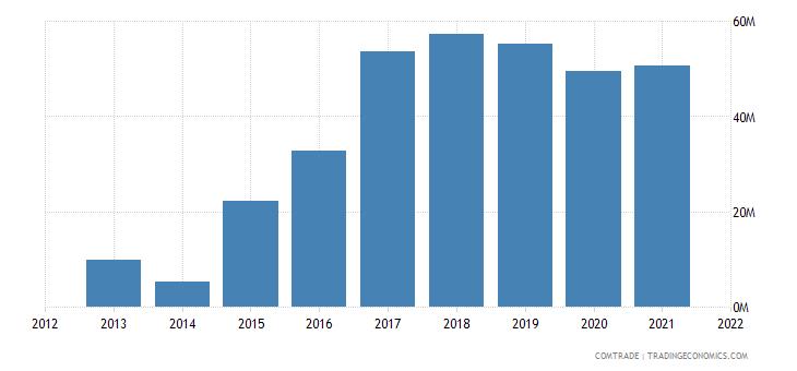 mauritius exports kenya