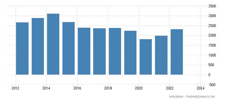 mauritius exports merchandise customs current us$ millions wb data