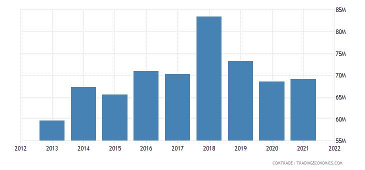 mauritius exports netherlands