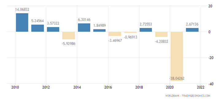 mauritius exports of goods and services annual percent growth wb data