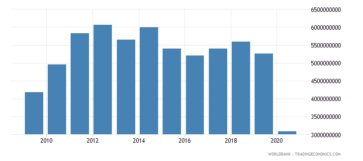 mauritius exports of goods and services bop us dollar wb data