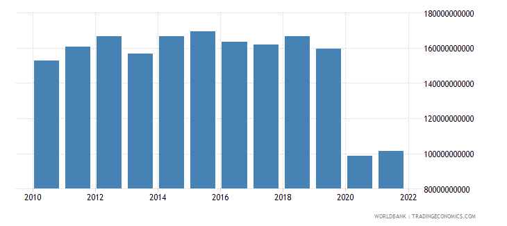 mauritius exports of goods and services constant lcu wb data