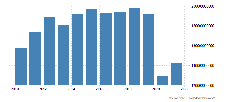 mauritius exports of goods and services current lcu wb data