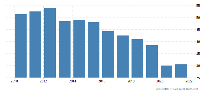 mauritius exports of goods and services percent of gdp wb data