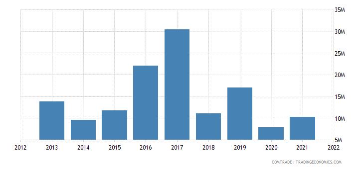 mauritius exports portugal