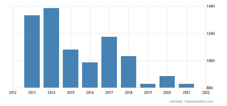mauritius exports spain
