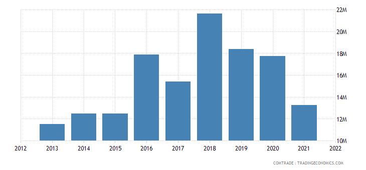 mauritius exports thailand
