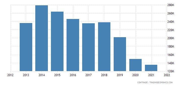 mauritius exports united states