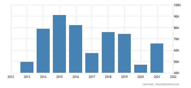 mauritius exports vietnam