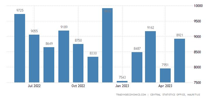 Mauritius Exports