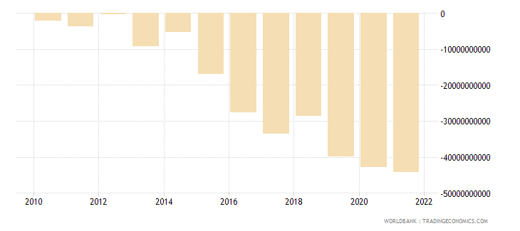 mauritius external balance on goods and services constant lcu wb data