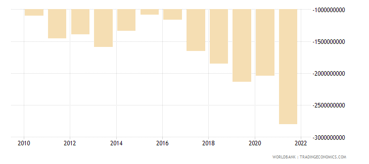 mauritius external balance on goods and services us dollar wb data