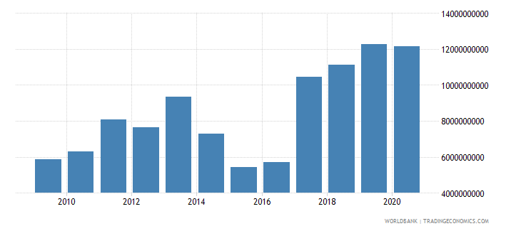 mauritius external debt stocks long term dod us dollar wb data