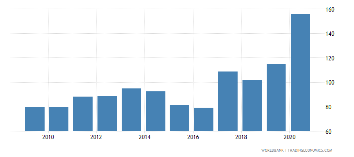 mauritius external debt stocks percent of gni wb data