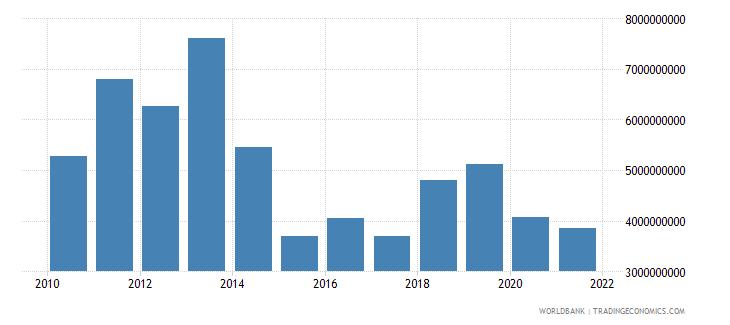 mauritius external debt stocks private nonguaranteed png dod us dollar wb data