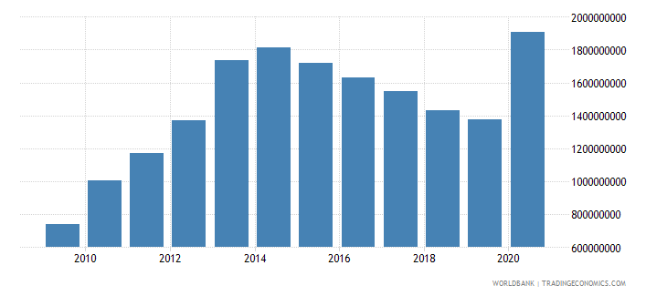 mauritius external debt stocks public and publicly guaranteed ppg dod us dollar wb data