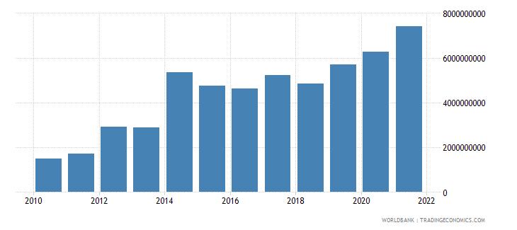 mauritius external debt stocks short term dod us dollar wb data