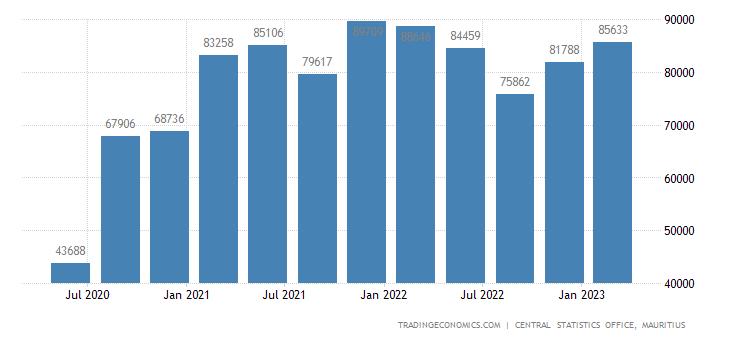 Mauritius Government External Debt