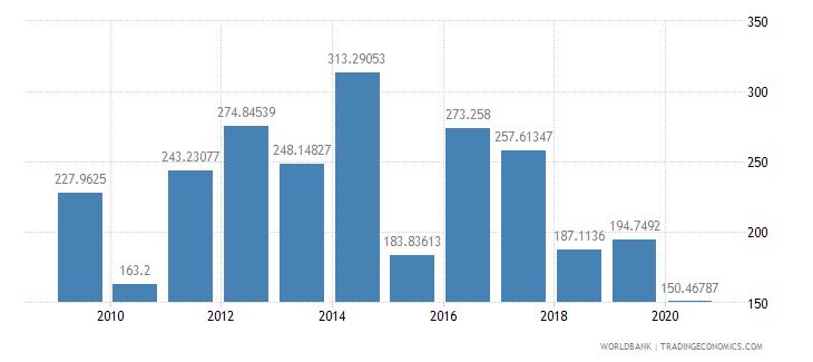 mauritius fertilizer consumption kilograms per hectare of arable land wb data