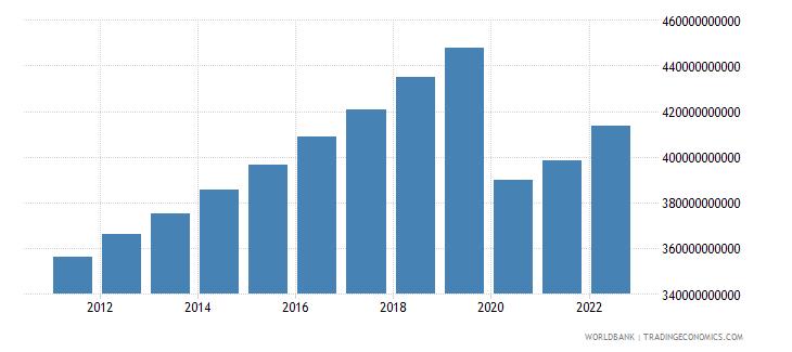mauritius final consumption expenditure constant lcu wb data