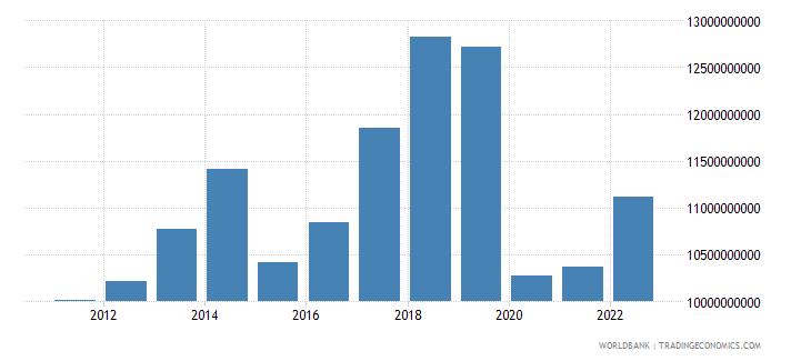 mauritius final consumption expenditure us dollar wb data