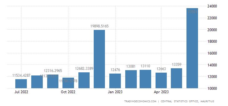 Mauritius Fiscal Expenditure