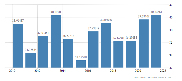 mauritius food exports percent of merchandise exports wb data