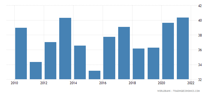 mauritius food exports percent of merchandise exports wb data