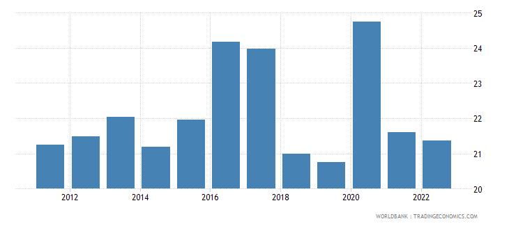mauritius food imports percent of merchandise imports wb data
