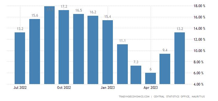 Mauritius Food Inflation