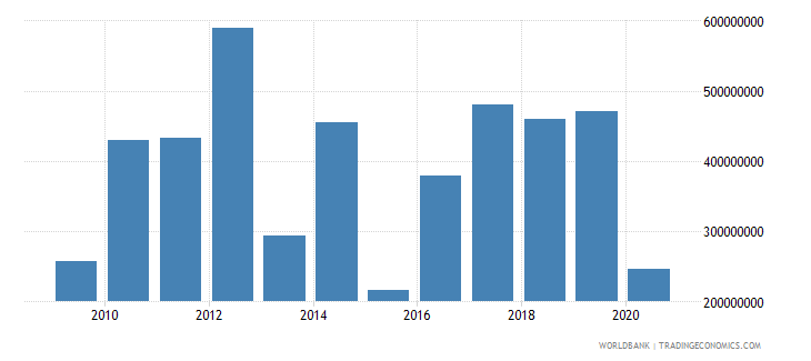 mauritius foreign direct investment net inflows bop us dollar wb data