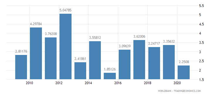 mauritius foreign direct investment net inflows percent of gdp wb data