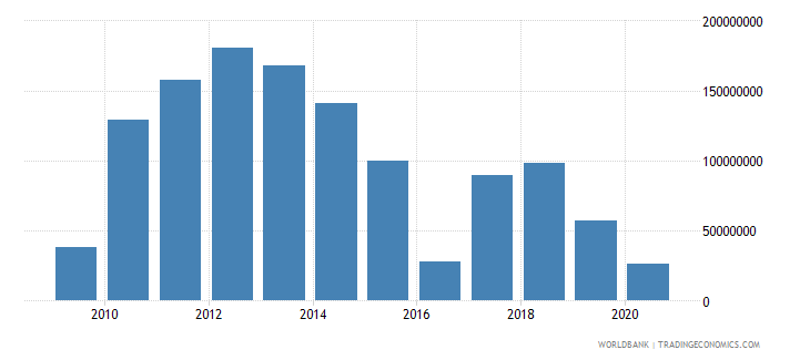 mauritius foreign direct investment net outflows bop current us$ wb data