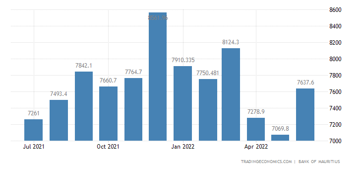 Mauritius Foreign Exchange Reserves