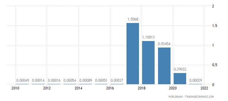 mauritius fuel exports percent of merchandise exports wb data