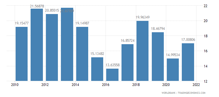 mauritius fuel imports percent of merchandise imports wb data