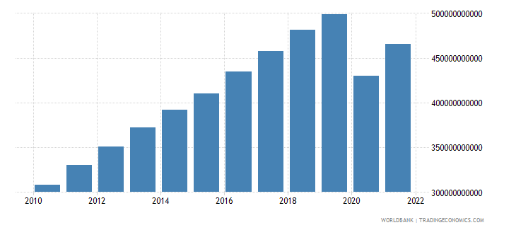 mauritius gdp at market prices linked series current lcu wb data