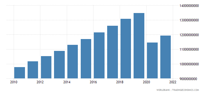 mauritius gdp constant 2000 us dollar wb data