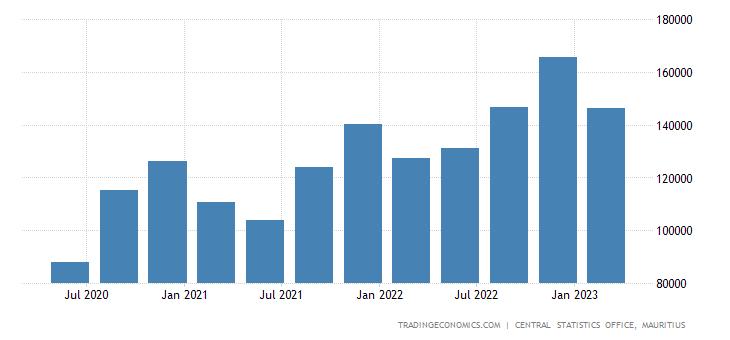 Mauritius GDP Constant Prices