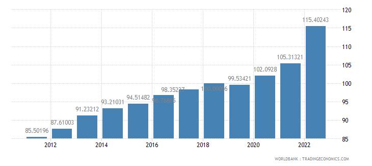mauritius gdp deflator base year varies by country wb data