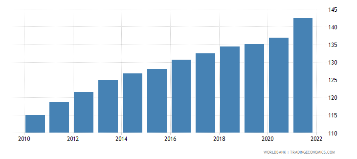 mauritius gdp deflator linked series base year varies by country wb data