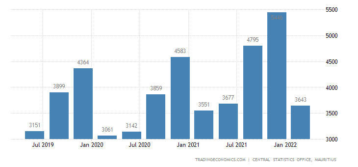 Mauritius Gdp From Agriculture