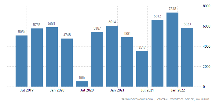 Mauritius GDP From Construction