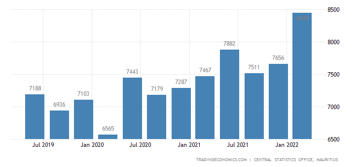 Mauritius Gdp From Public Administration