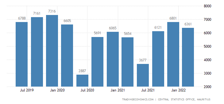 Mauritius Gdp From Transport