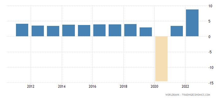 mauritius gdp growth annual percent 2010 wb data